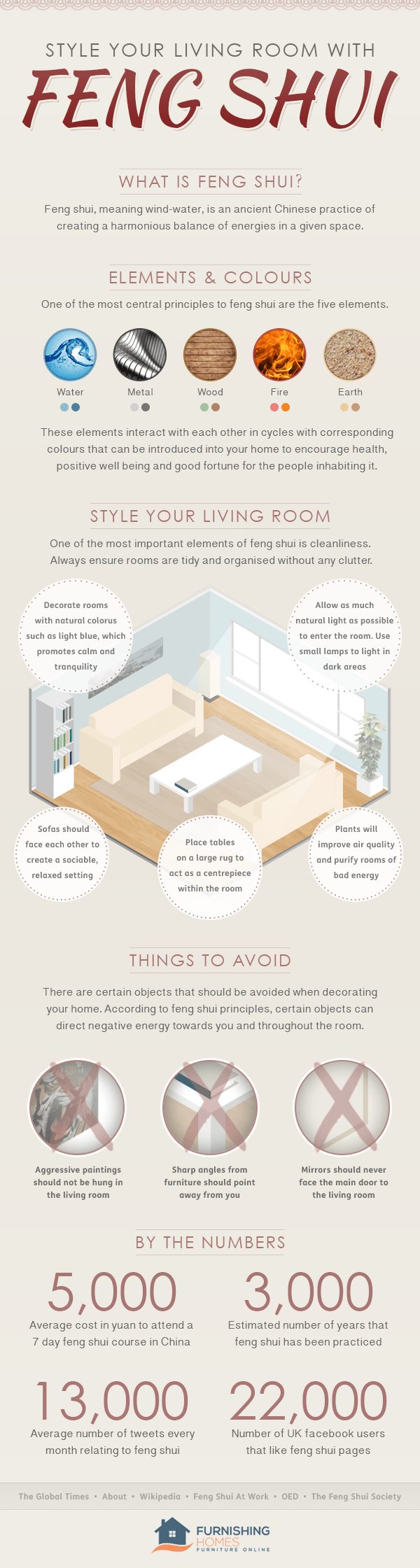 How to do feng shui infographic - for the living room